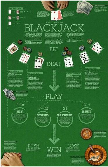 Basic Blackjack rules