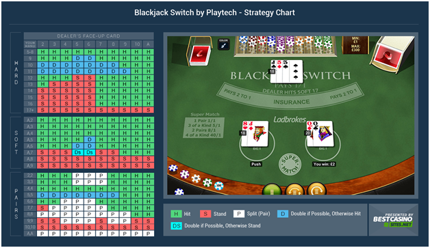 House edge in Blackjack Switch